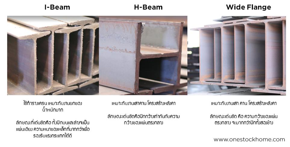 i beam h beam difference