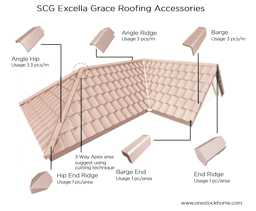 excella grace accessories diagram