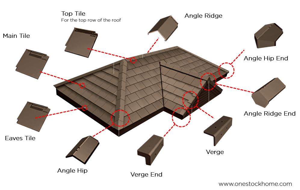 roof neustile accessories