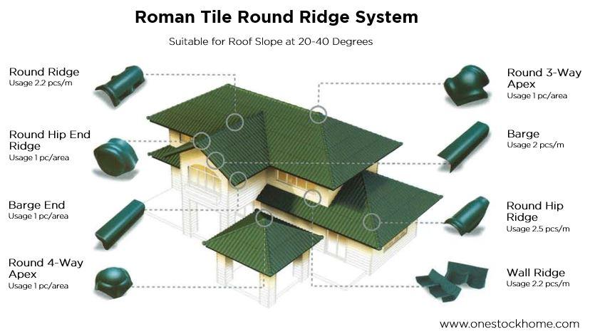 scg roman tile fitting