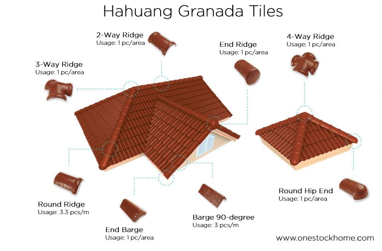 hahuang granada roof tile fitting best price
