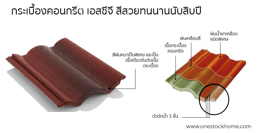 กระเบื้องคอนกรีต เอสซีจี สีเคลือบพิเศษ ราคาถูก