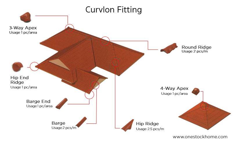curvlon fitting best price