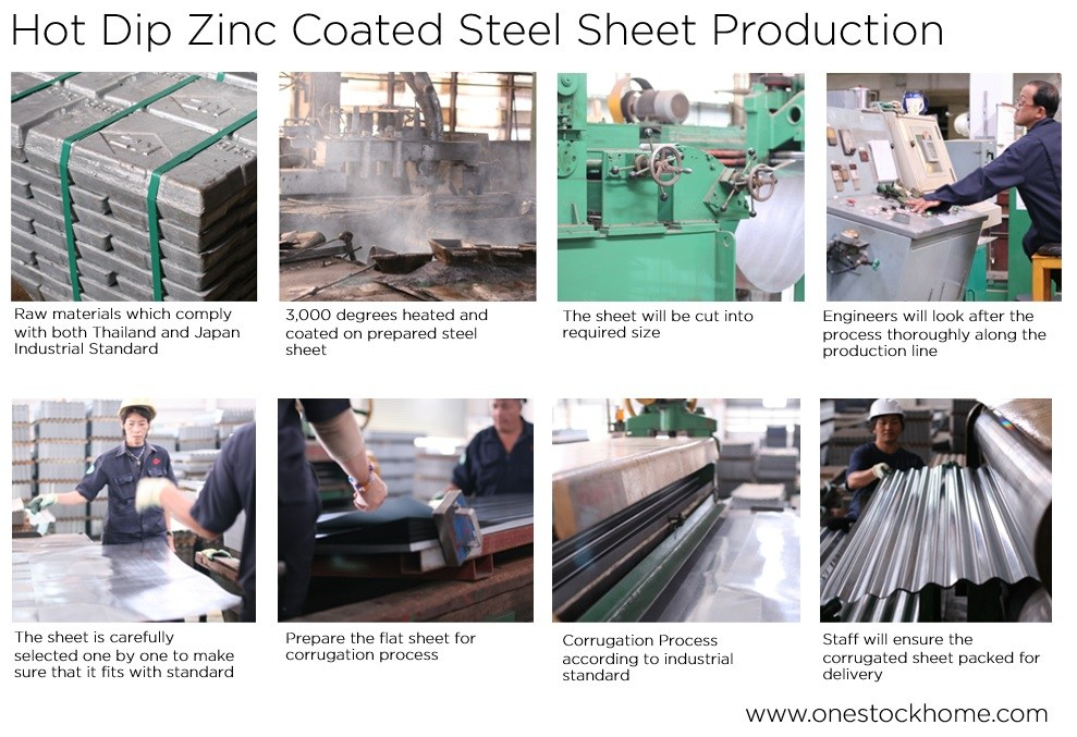 hot dip galvanized corrugated sheet production best price