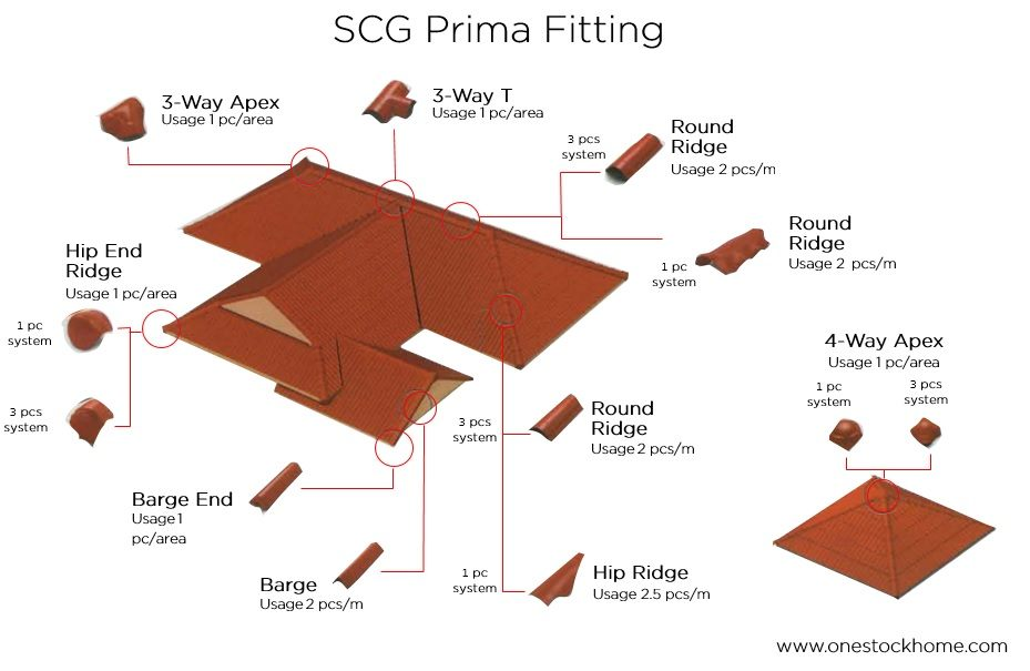 Cpac Roof Excella Excella Classic Blog Tom Best
