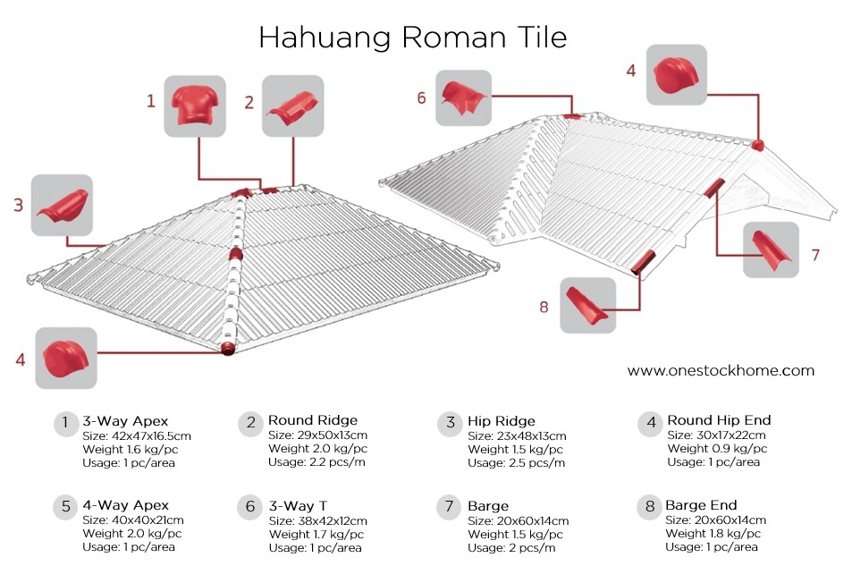 roman tile fitting hahuang