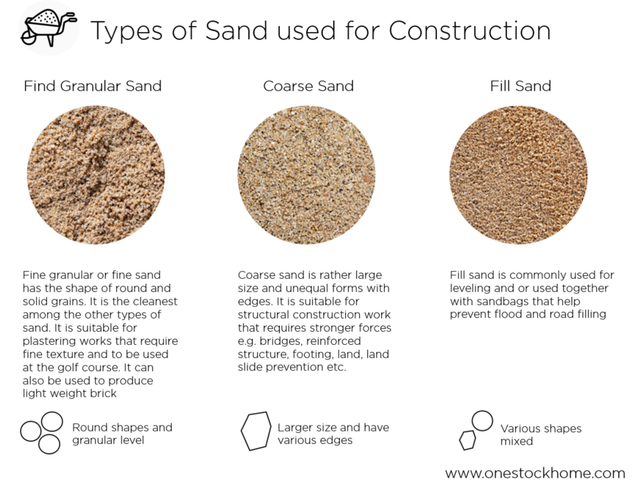 sand,aggregates,best,price,