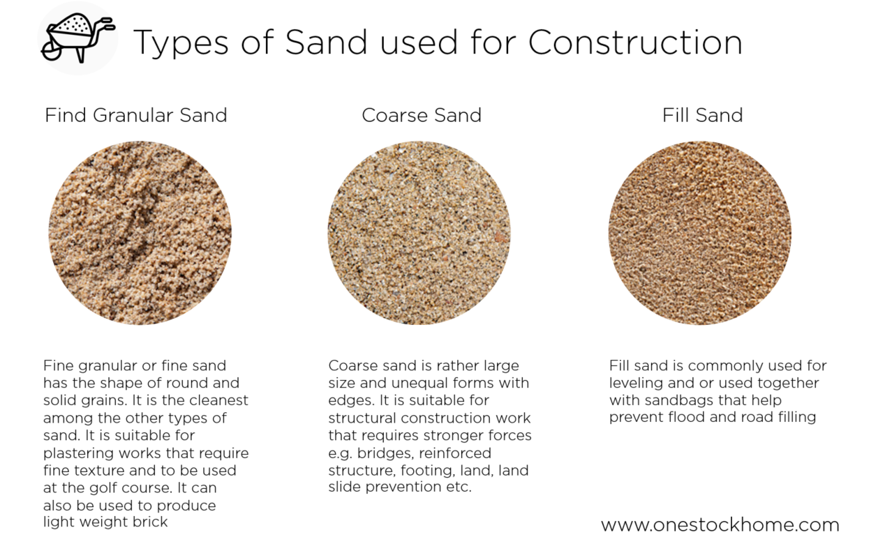 sand,types of sand,for construction,best,price
