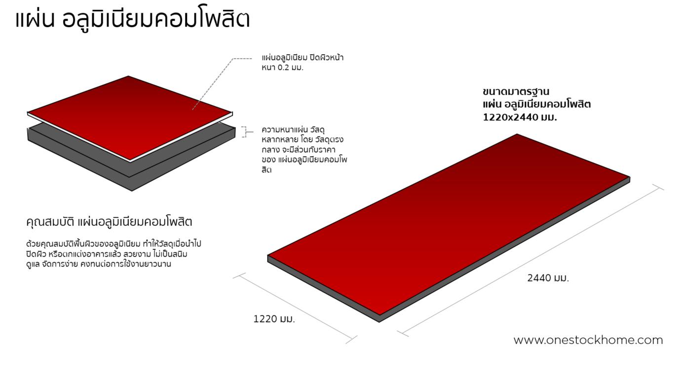 แผ่นอลูมิเนียม,คอมโพสิต,composite,aluminum composite,best,price,ราคาถูก,การเลือกซื้อแผ่นอลูมิเนียมคอมโพสิต