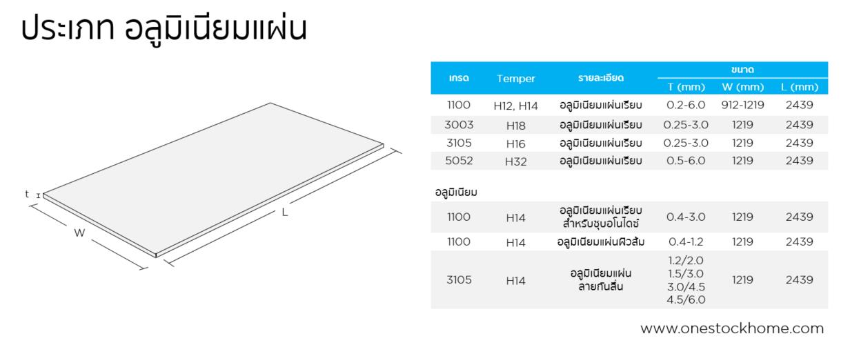 aluminum,sheet,แผ่นอลูมิเนียม,แผ่นอลูมิเนียม,ราคาถูก,