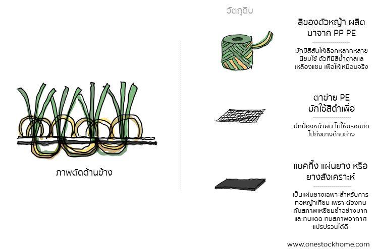 หญ้าเทียม,ราคาหญ้าเทียม,ราคาถูก,หญ้า,เทียม,ราคาถูก,วัตถุดิบผลิตหญ้าเทียม