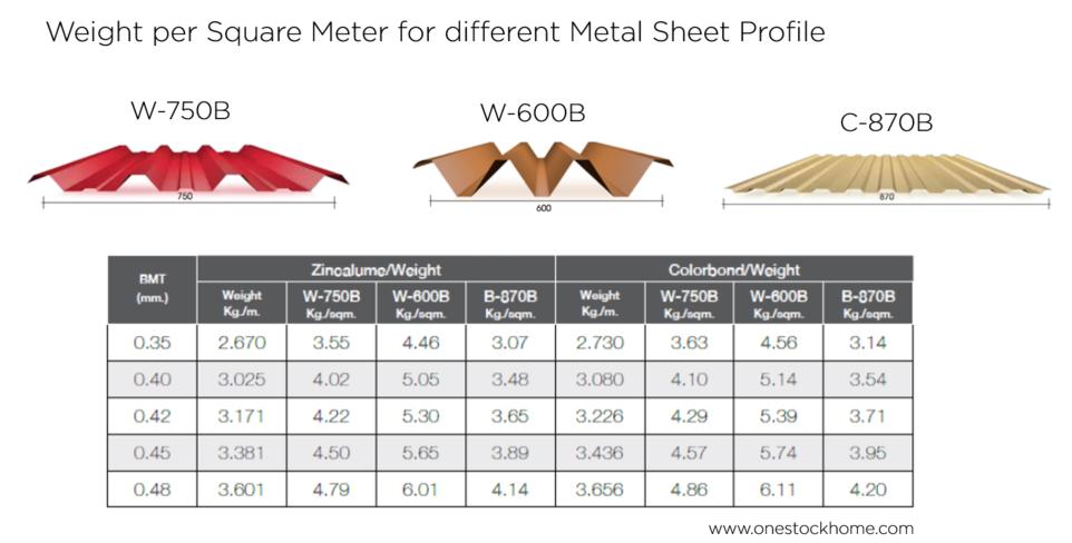 metal,sheet,per sqm,weight,metal sheet,