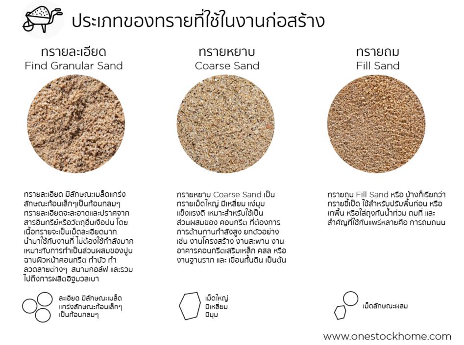ทรายหยาบ,ราคาทรายหยาบ,ประเภท,ทรายหยาบ,ราคาถูก