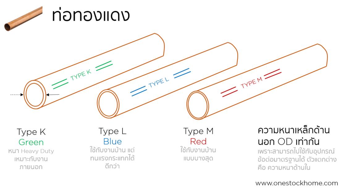 ท่อทองแดง,ราคาถูก,ท่อทองแดง,type M,type L,type K,ไทพ์ เค,