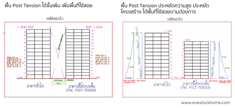 พื้น,post,tension,โพสท์เทนชั่น,ประหยัดพื้นที่,ประหยัดโครงสร้าง
