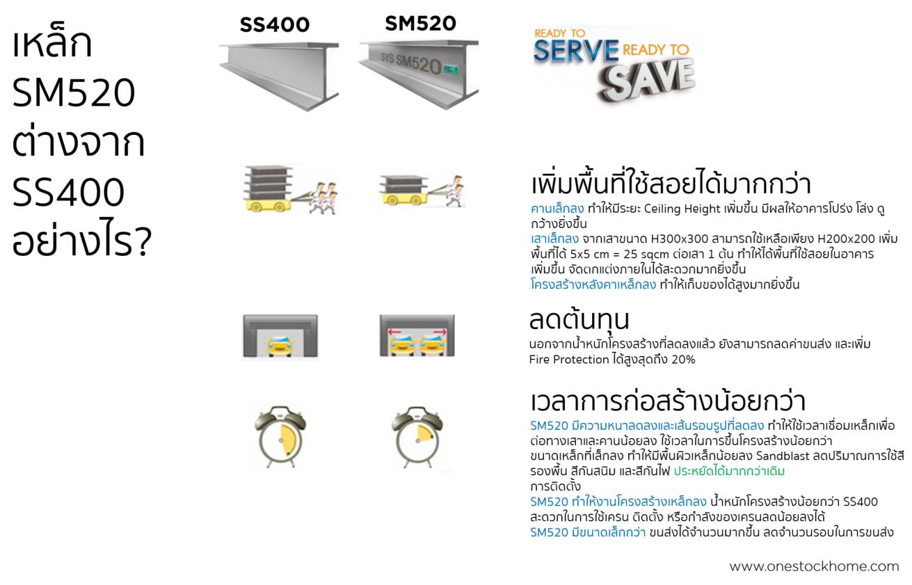 ข้อแตกต่างระหว่าง SM520 และ SS400