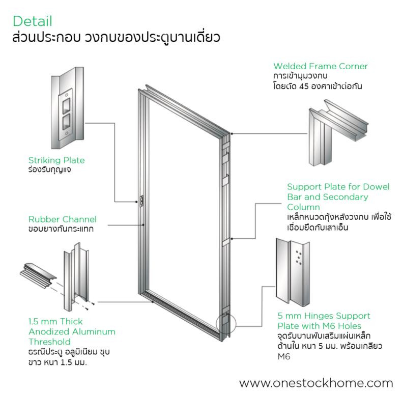 โครงสร้างวงกบ ประตูเหล็ก,door,tech,doortech