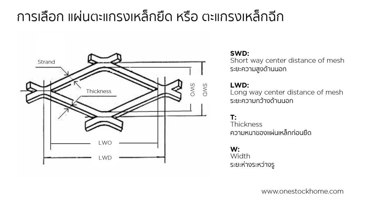 expanded,metal,ตะแกรงเหล็กฉีก,เหล็กฉีก,แผ่นเหล็กฉีก,ตะแกรงฉีก,ตะแกรงยืด,expanded,metal,โมเดล XS