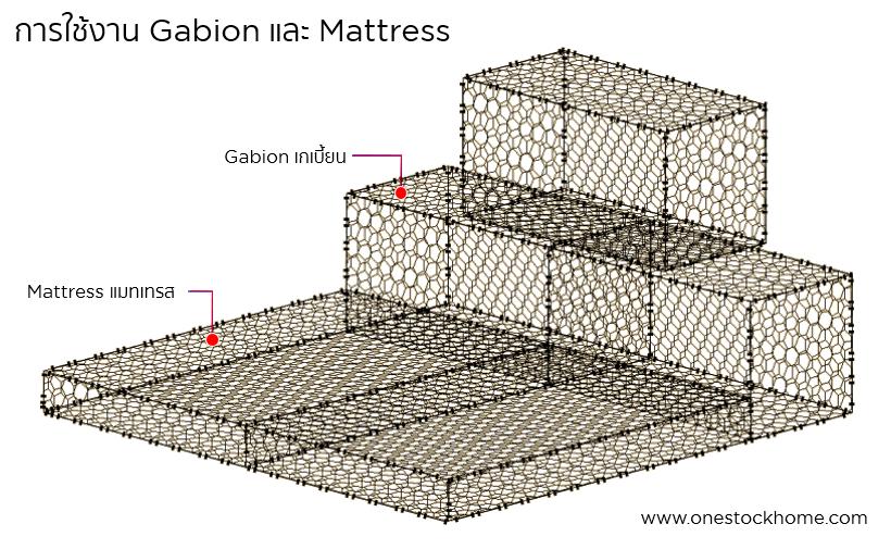 gabion,mattress,เกเบี้ยน,