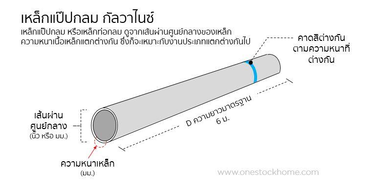 round pipe ท่อเหล็กกัลวาไนซ์ ราคาถูก ท่อเหล็กเคลือบสังกะสี
