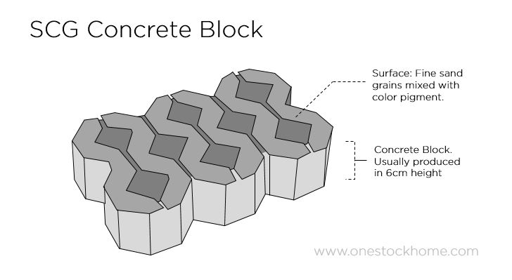 turf,blocks,concrete,block,turf concrete block,scg,best,price,cheap