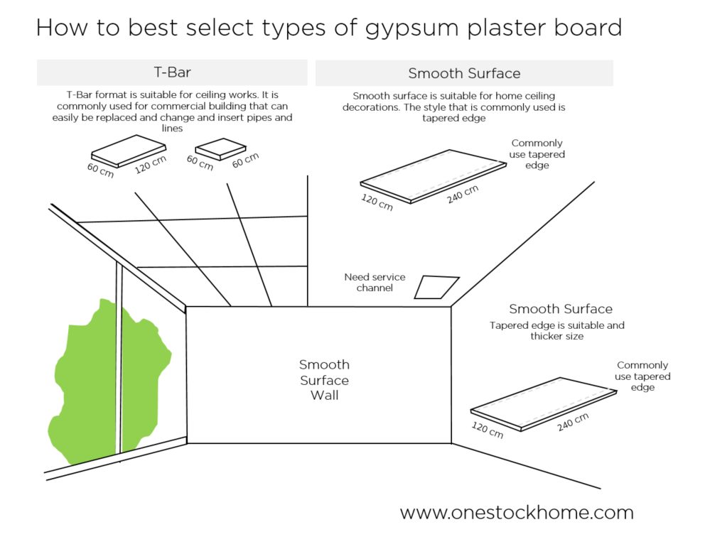gypsum,board,how,to,use,best,price