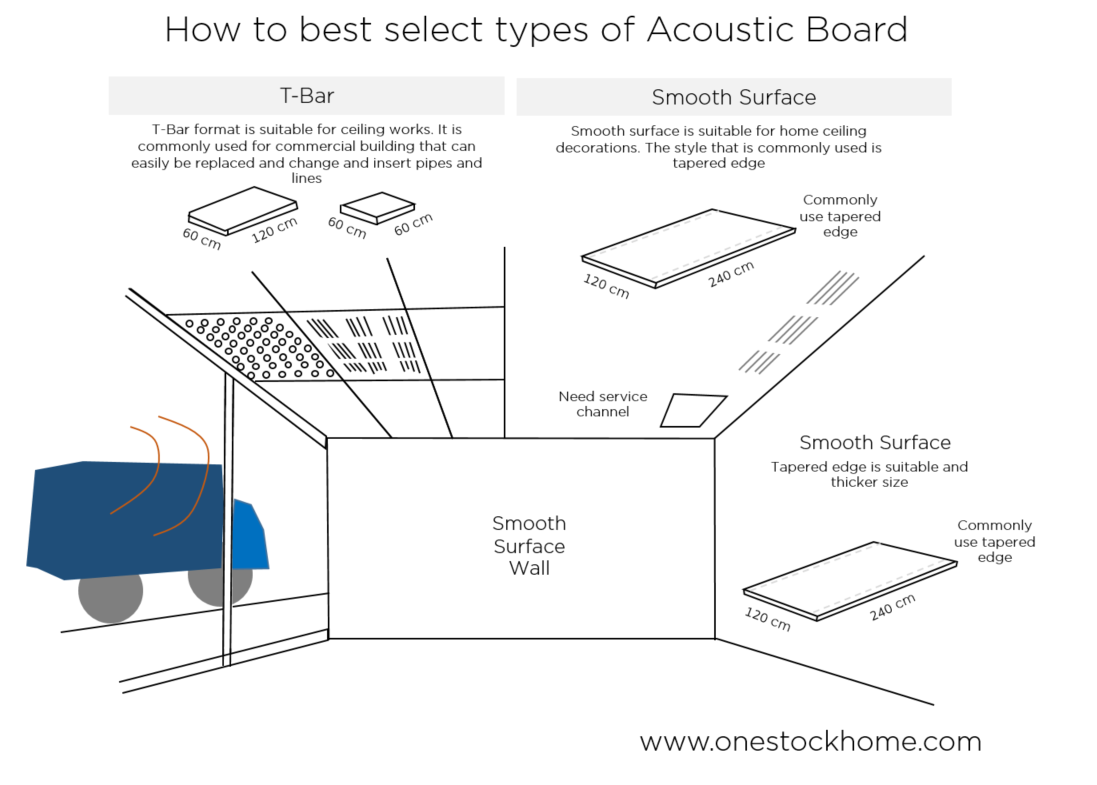 acoustic,best,price,gyproc,gyptone,120x240cm, acoustic board,