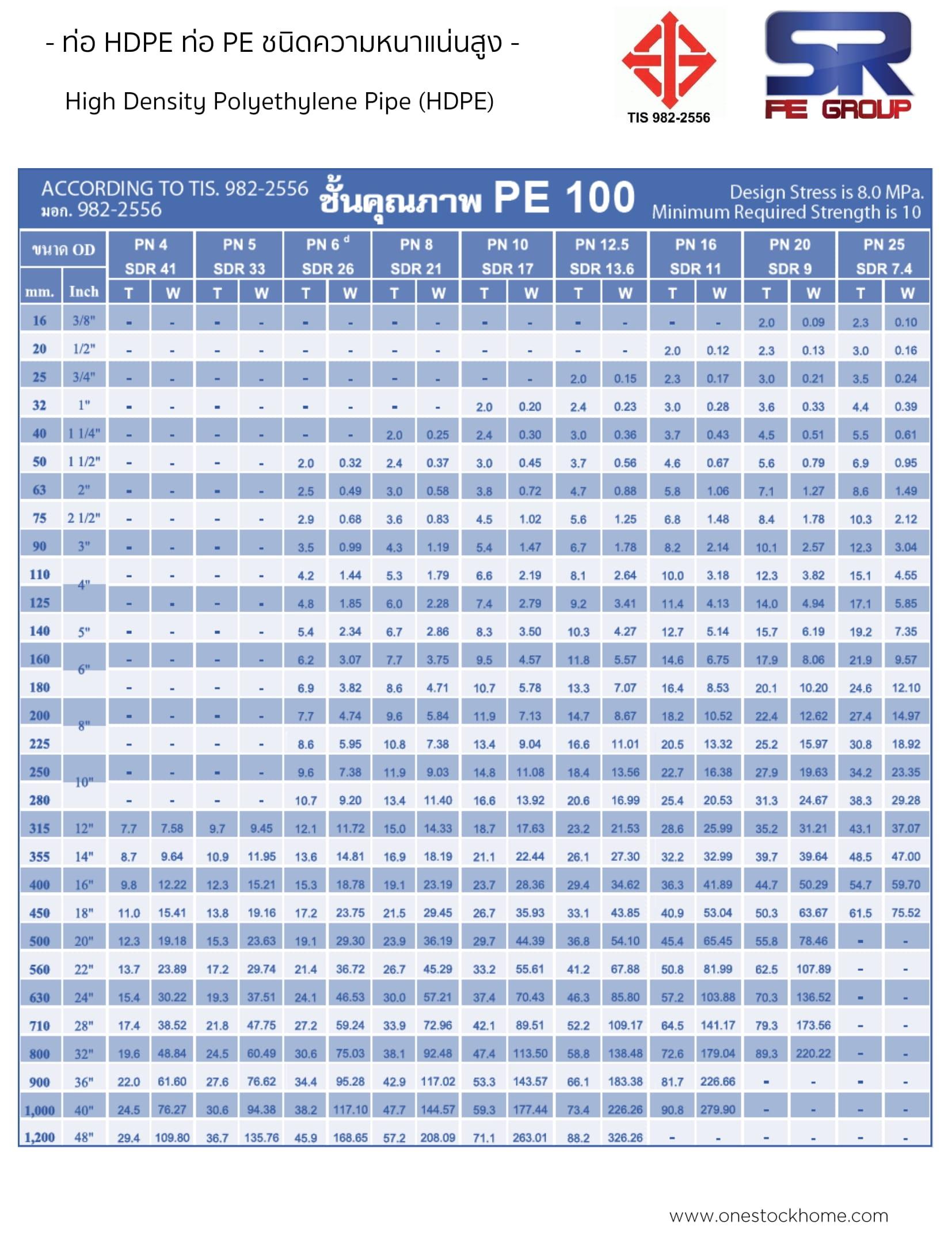 ท่อ HDPE PE100 SR ขนาด