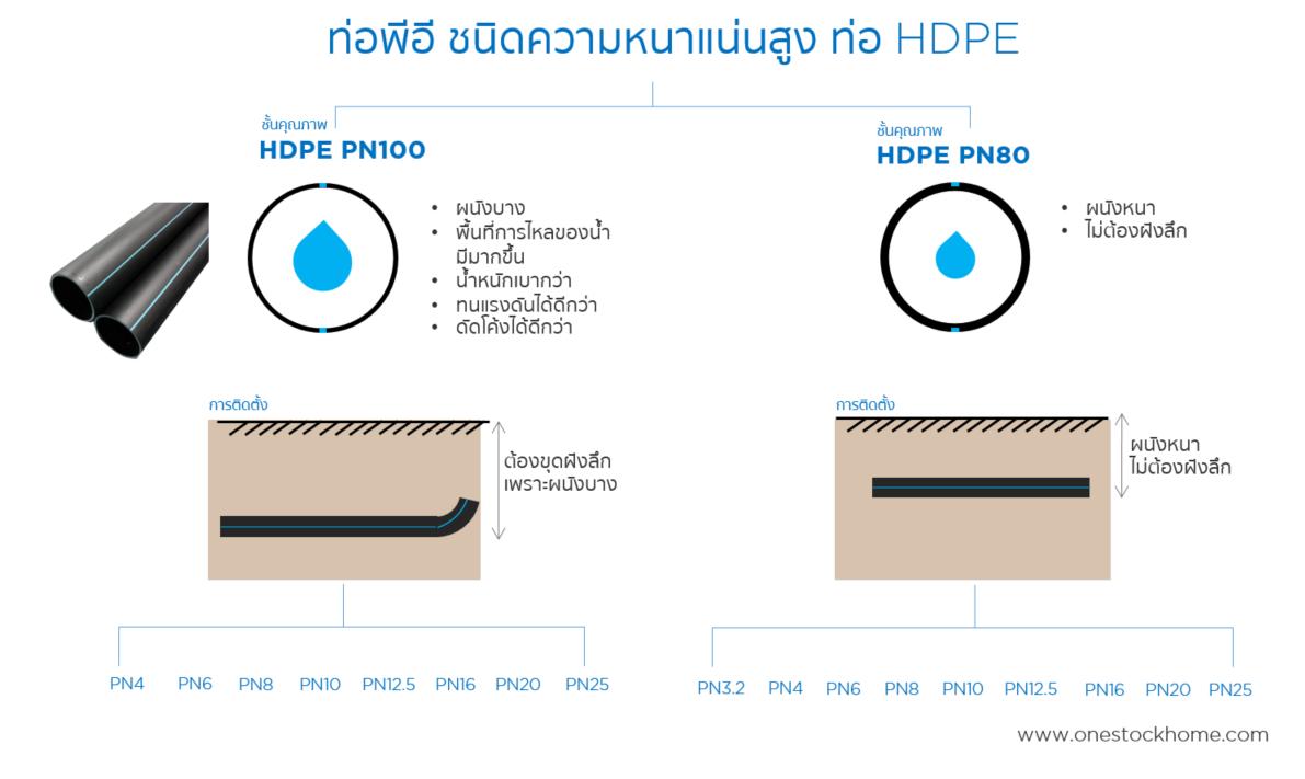 hdpe,ท่อ เอชดีพีอี,hdpe ท่อ,ราคาถูก,ท่อน้ำ hdpe,ท่อน้ำ,ดำคาดน้ำเงิน,ท่อน้ำ,ท่อพีอีคาดน้ำเงิน