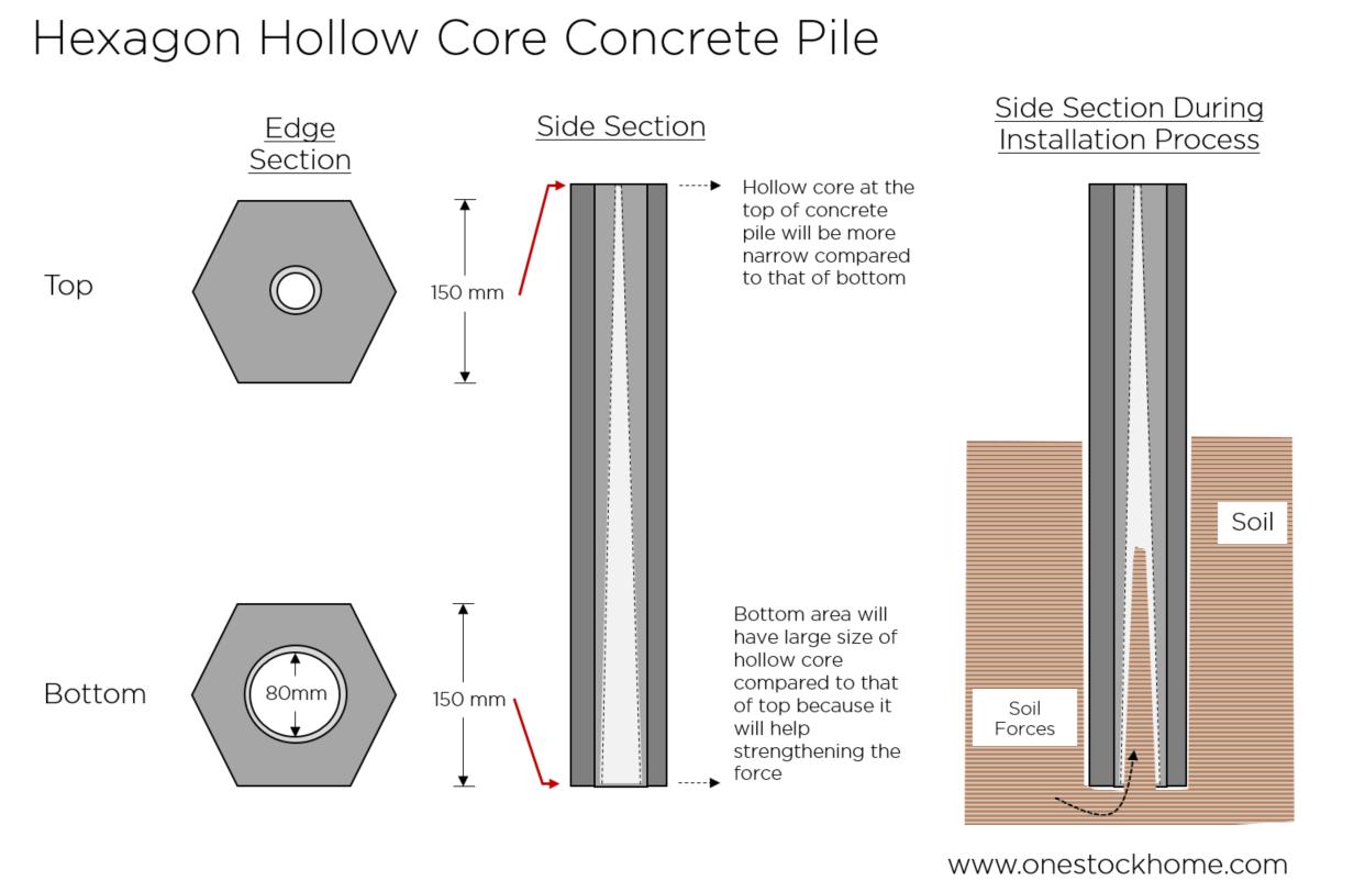 hexagon,pile,best,price,concrete pile