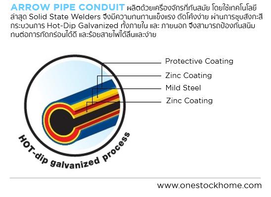 ื้ท่อโลหะปานกลาง,imc,intermediate metallic conduit,ราคาถูก