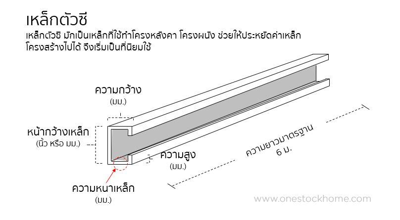 lip c channel เหล็กรูปพรรณ ตัวซี เหล็กตัวซี ราคาถูก ราคาโรงงาน