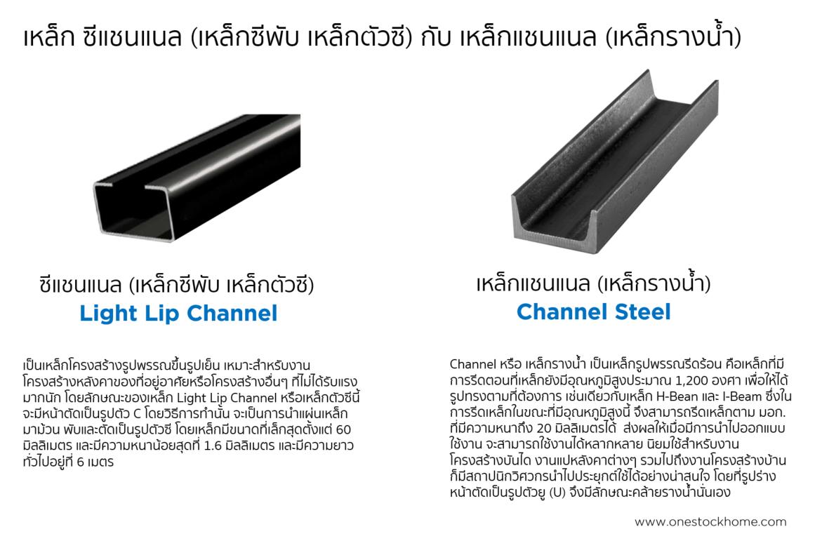 channel,เหล็กรางน้ำ,เหล็กตัวซี ต่างกันอย่างไร,เหล็กแชนแนล,ราคาถูก