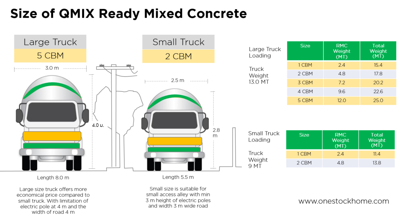 qmix,ready,mixed,concrete,best,price,qmic,rmc,