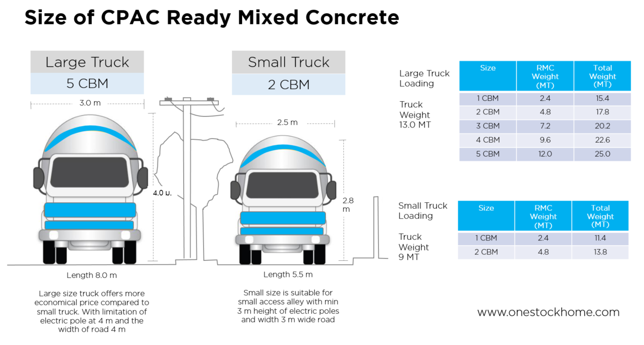 ready,mixed,concrete,types,truck,delivery