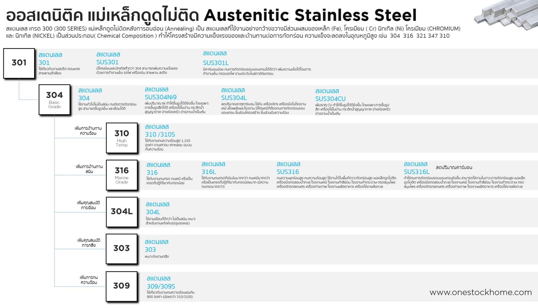 stainless,ประเภทเหล็ก,สแตนเลส,แผ่นสเตนเลส,สแตนเลส,แผ่น,304