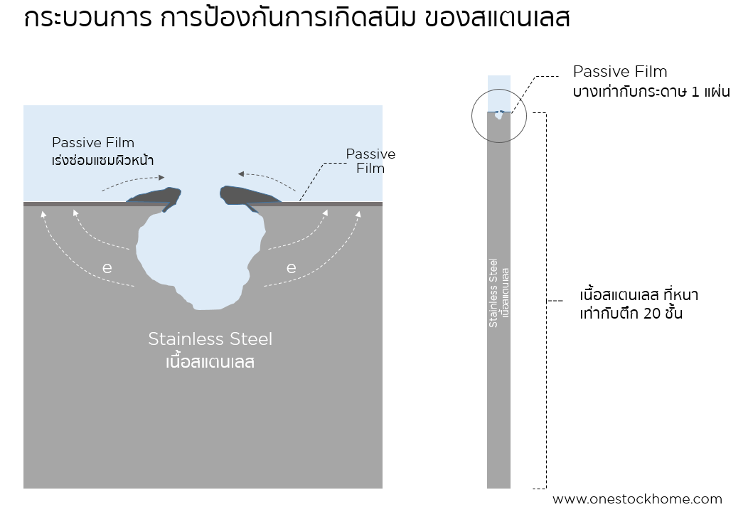 stainless,แผ่นสแตนเลส,stainless,diagram,molecule,ตัวเนื้อสแตนเลส,สเตนเลส,สแตนเลท