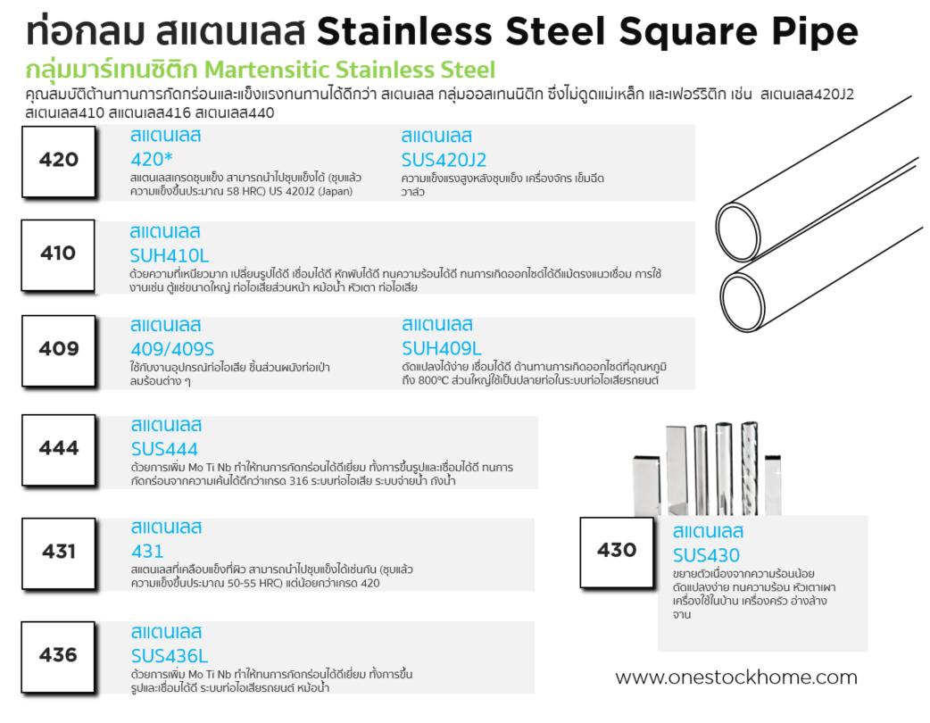 stainless,ท่อกลม,สแตนเลส,แบบ 400 series,403S,