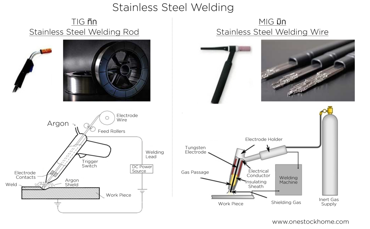 stainless,steel,welding,wire,best,price