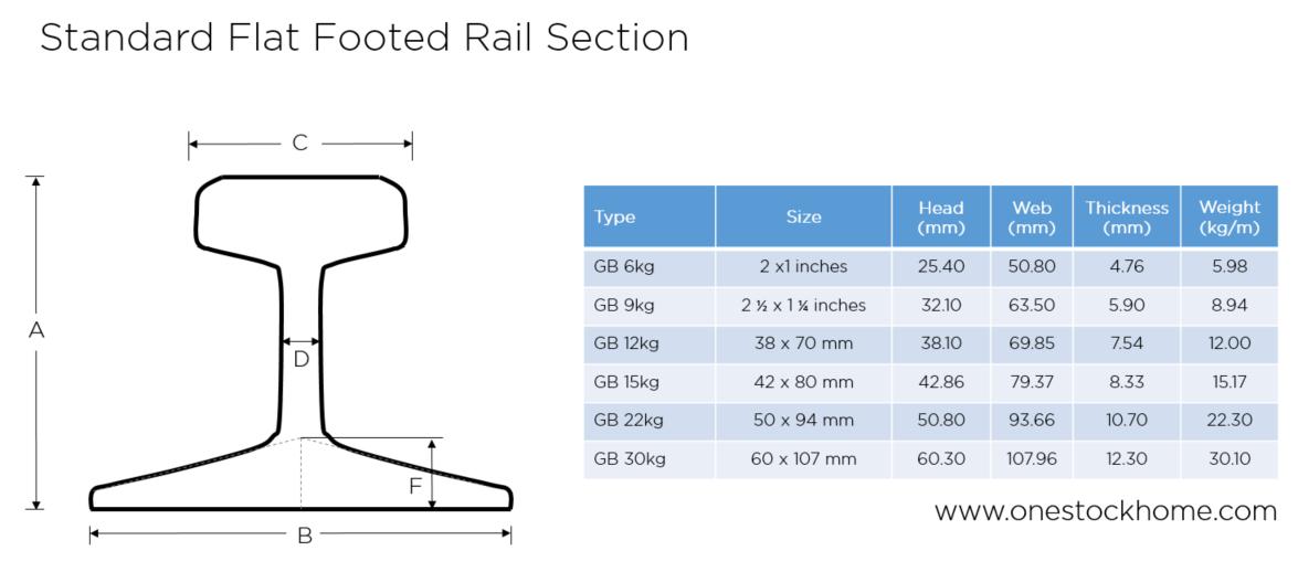 เหล็กรางเครน,เหล็กรางรถไฟ,รางรถไฟ,บีมรถไฟ,ขนาด