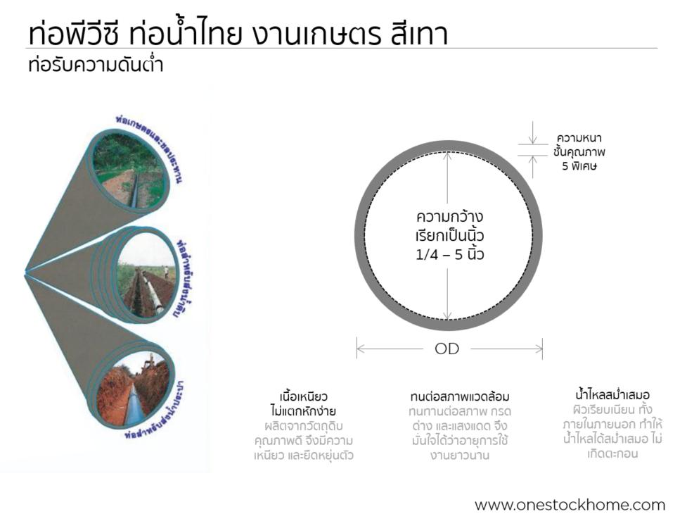 ท่อน้ำไทย,ท่อพีวีซีสีเทา,ท่อเกษตร,ท่อน้ำไทย,ท่อการเกษตร,ท่อน้ำไทย,ราคาถูก
