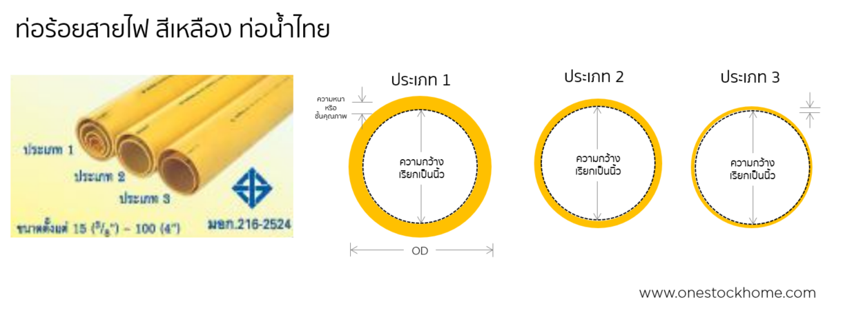 thai,pipe,yellow,conduit,pvc pipes,yellow conduit pvc pipes,best,price