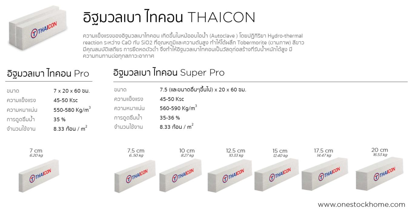 อิฐมวลเบาไทคอน,การเลือกซื้ออิฐมวลเบา,thaicon,thai,con,best,price