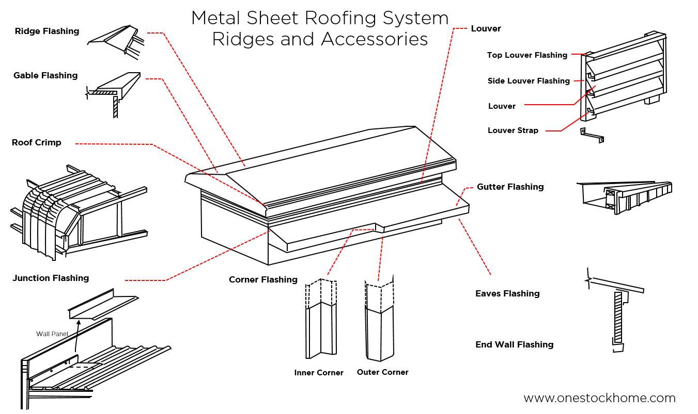 metalsheet,metal,roof,profile,ridges,system,warehouse,ridges system for warehouses