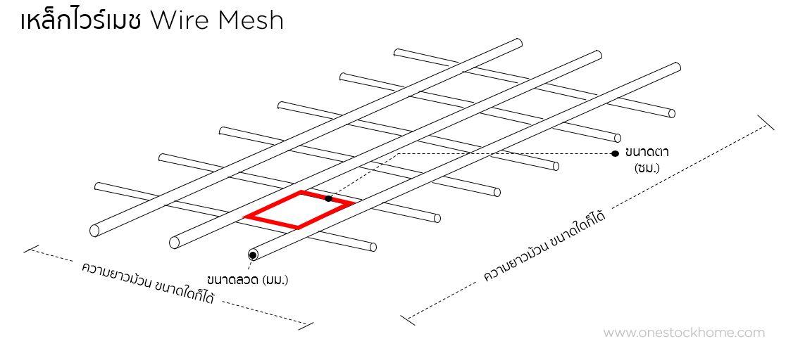 wiremesh,เหล็กไวร์เมช,เหล็กวายเมด,เหล็กวายเมช,เหล็กวายเมท,เหล็กไวร์เมด,เหล็กวายเมช,เหล็กไวร์เมท