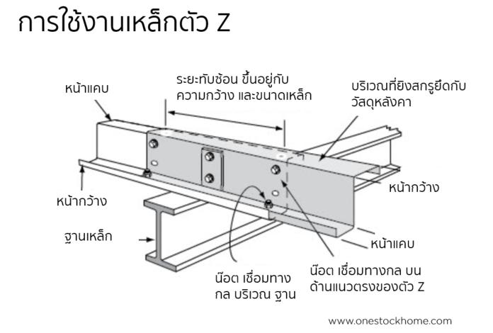 การใช้งานเหล็กตัว Z,เหล็กตัว z,ตัวแซด