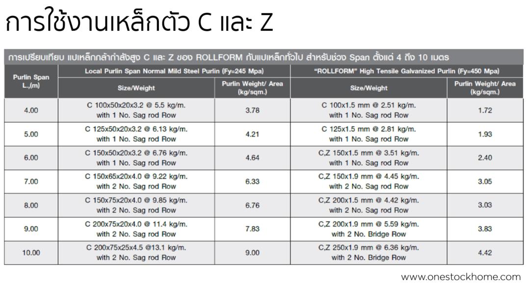 Pre Zinc GI Z Purlin cheap price | OneStockHome