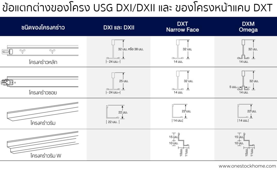 dxt,ข้อแตกต่างโครงหน้าแคบ,โครงหน้าแคบ,ราคาถูก,เอสซีจี