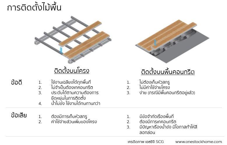scg,saver,วิธีการติดตั้งไม้พื้น,เอสซีจี,ติดตั้งไม้พื้น,ติดตั้ง,ตง,โครงสร้าง,ติดตั้งไม้พื้น
