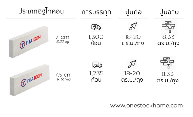 thaicon,อิฐมวลเบา,ไทคอน,อิฐมวลเบา,ไทยค่อน,ราคาถูก,thaicon,best,price